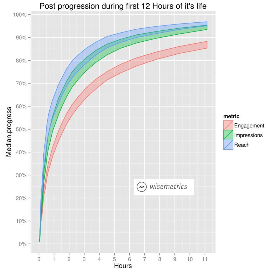 Facebook-Seiten: Die Halbwertszeit eines Statusupdates liegt bei 30 Minuten und 75 % der Reichweite wird in weniger als 2 Stunden erreicht