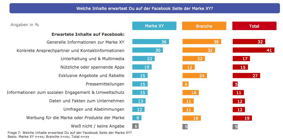 Wer hat die beste deutsche Fanpage? – Über Sinn und Unsinn des TNS Infratest Awards