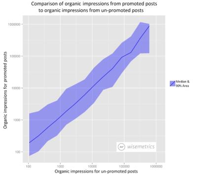 Mythos widerlegt: Facebook Ads kannibalisieren die organische Reichweite