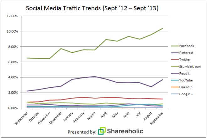 social-media-report-Oct-132-1