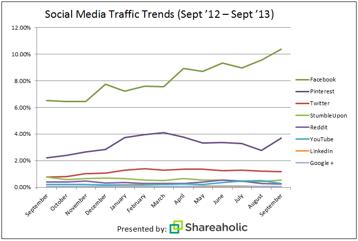 Facebook dominiert als Social Media Traffic Quelle