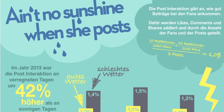 Infografik: Facebook-Interaktionsraten sind abhängig vom Wetter