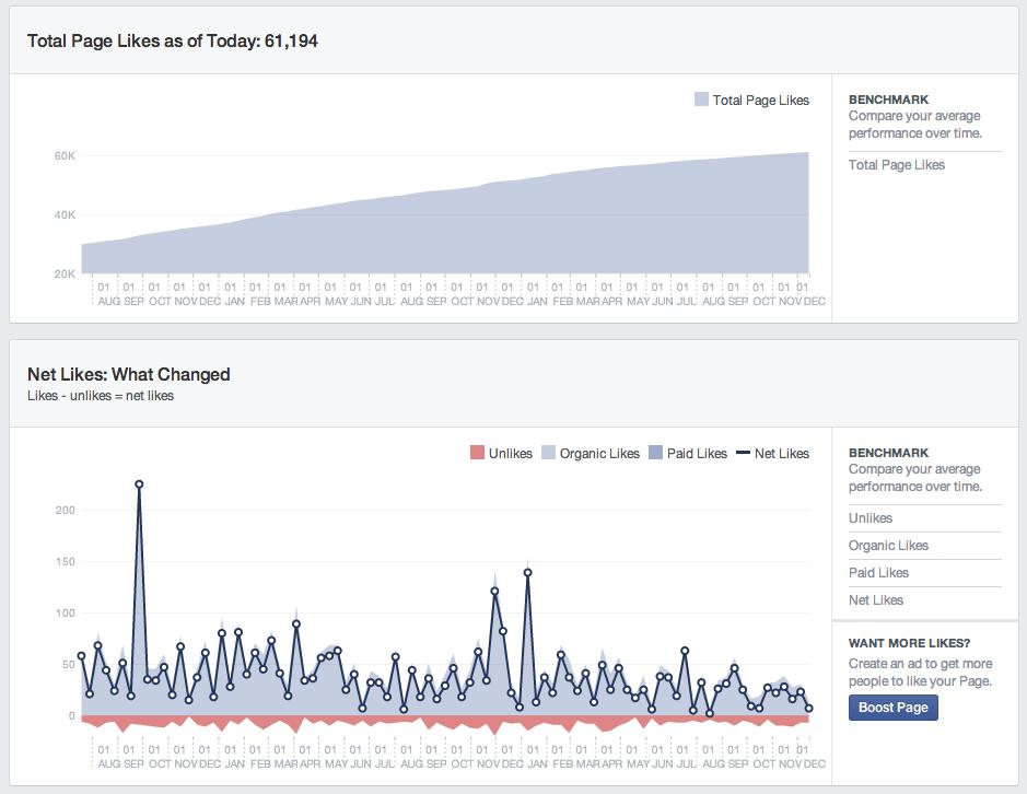 """Facebook Insights jetzt mit historischen Infos und in """"Real-Time"""""""