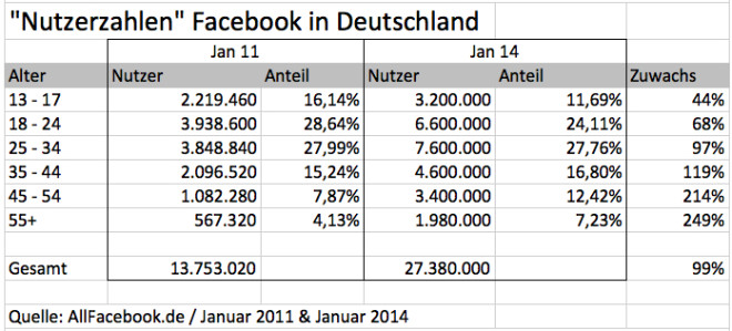 fb-demographie-de-2014-afb