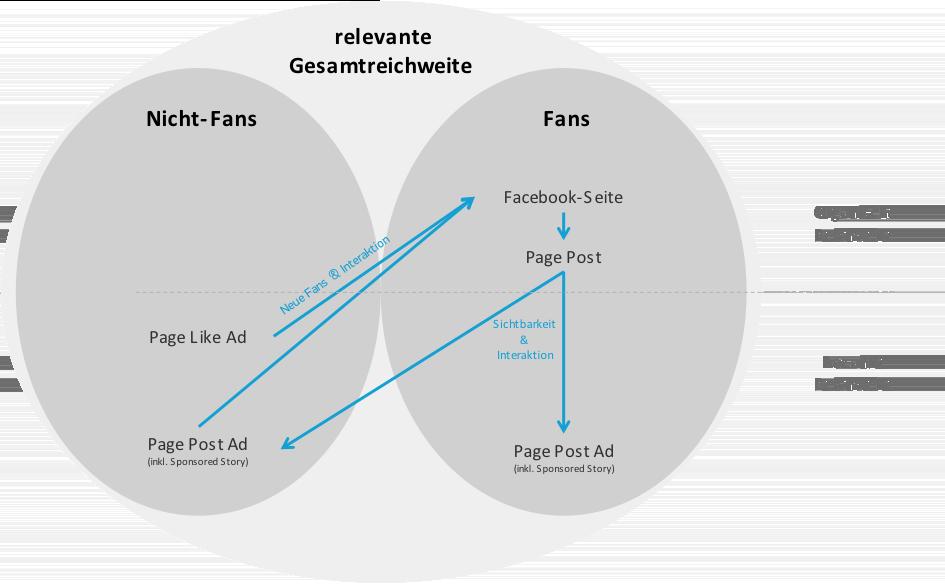 Facebook-Anzeigen 2014 für Anfänger: Verknüpfung von Facebooks Seiten- und Anzeigenkommunikation