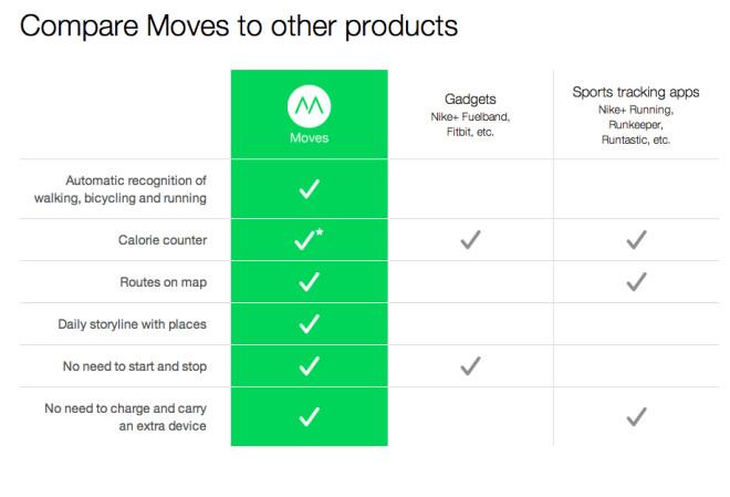 Vergleich Moves App zu Fuelband, Fitbit, Nike Running, Runkeeper