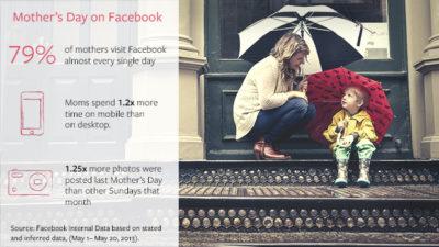 Auf Facebook ist jeder Tag Muttertag (Infografik)