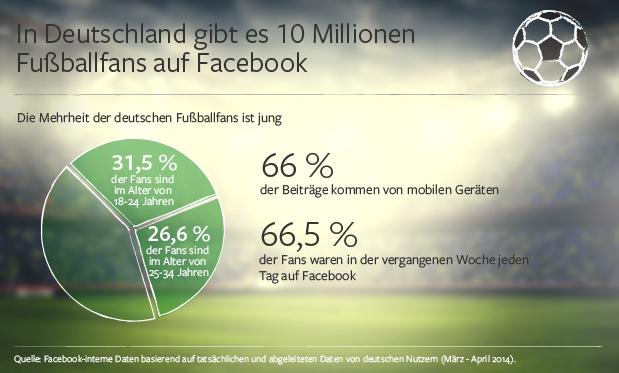 Facebook ist das größte Fußballstadion der Welt (Infografik)