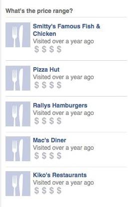 Restaurant Preise