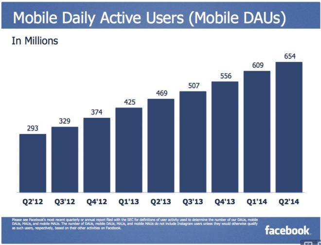 Täglich aktive mobile Nutzer auf Facebook 2014