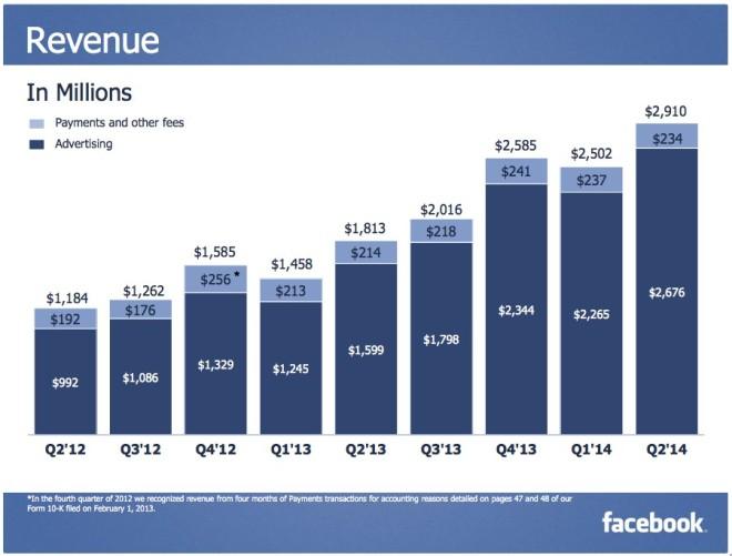 Facebook Umsatz im letzten Quartal