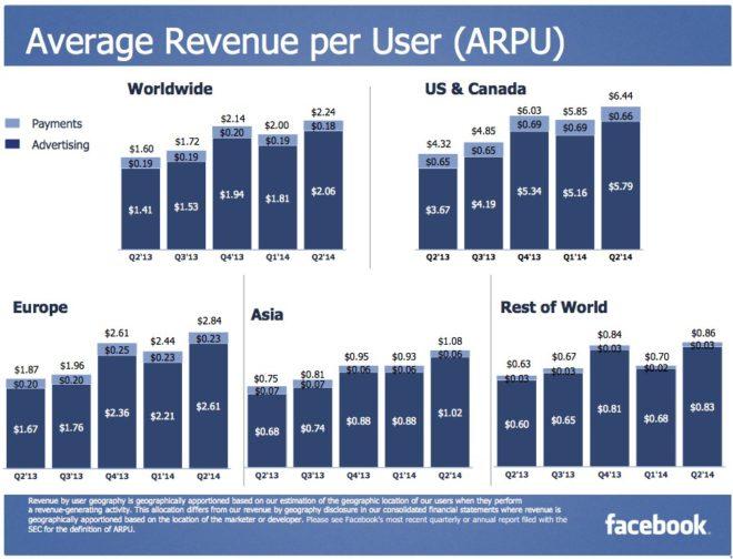 Facebook Umsatz pro Nutzer