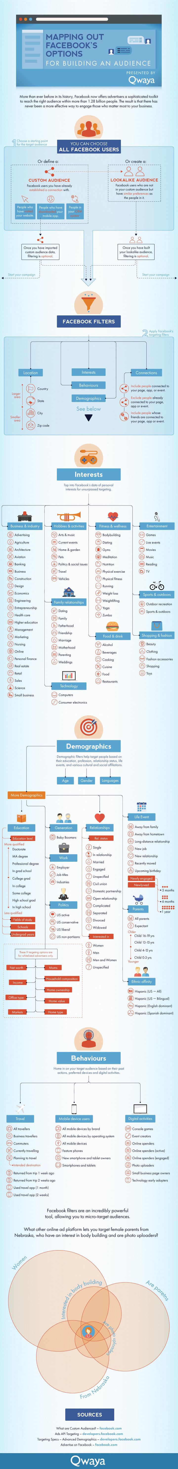 Qwaya Infografik