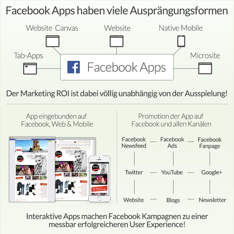 Facebook Tab-Apps in der Diskussion: Die Zukunft gehört Social Landing Pages. Und die Zukunft hat bereits begonnen.