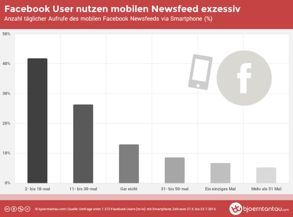 So erfolgreich ist der mobile Newsfeed: 68 % der Facebook-Nutzer sind mehrmals täglich aktiv