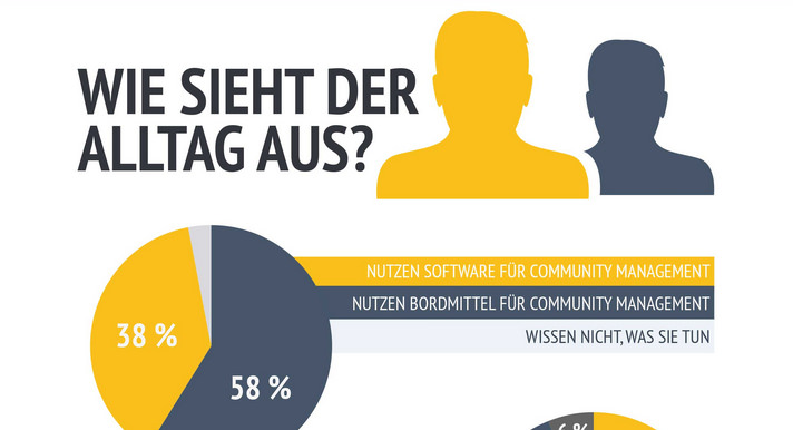 Community Management in Deutschland (Infografik)