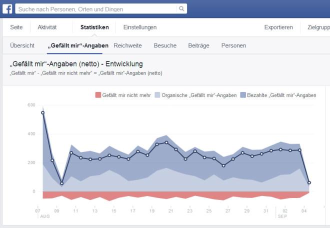 Die Insights-Statistiken von Facebook zeigen den Seitenbetreibern keine Nutzerdaten an. Diese kann nur Facebook erkennen, dennoch sollen die Seitenbetreiber für die Datenerhebung mitverantwortlich sein.