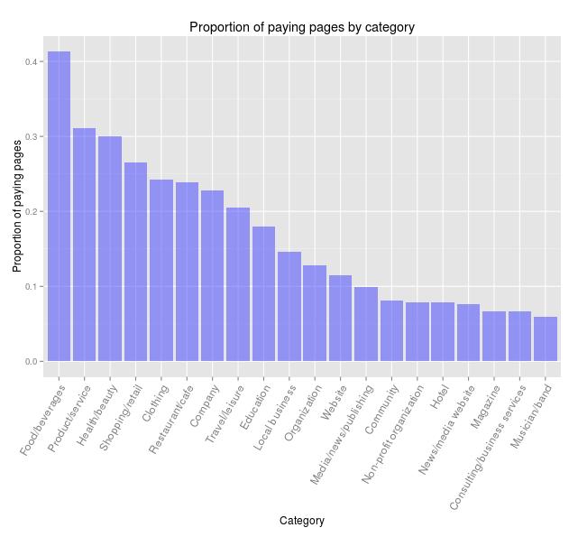 Verteilung: Welche Facebook Seiten schalten Werbung für ihre Posts?