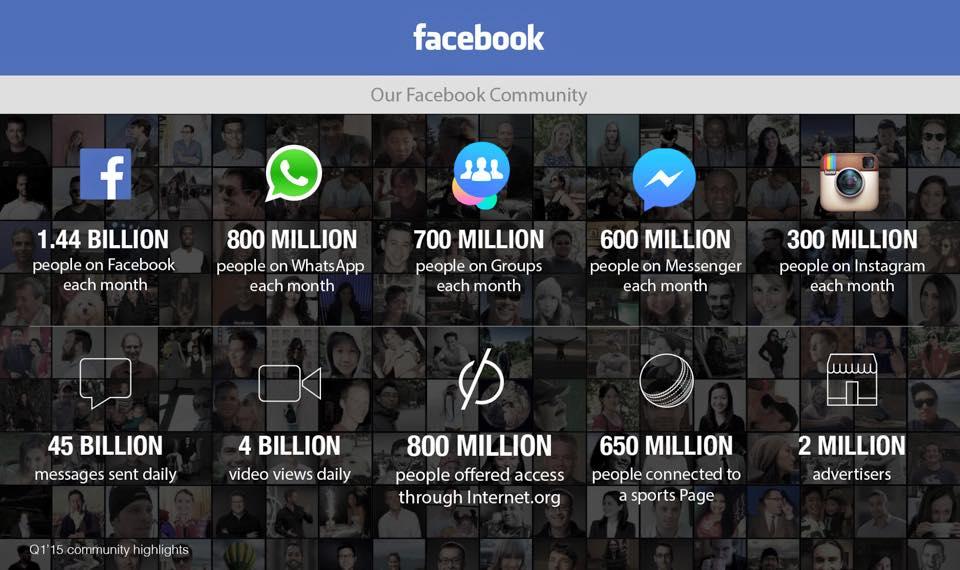 Facebook 2015: Offizielle Nutzer- und Umsatzzahlen aus dem Börsenbericht Q1/2015