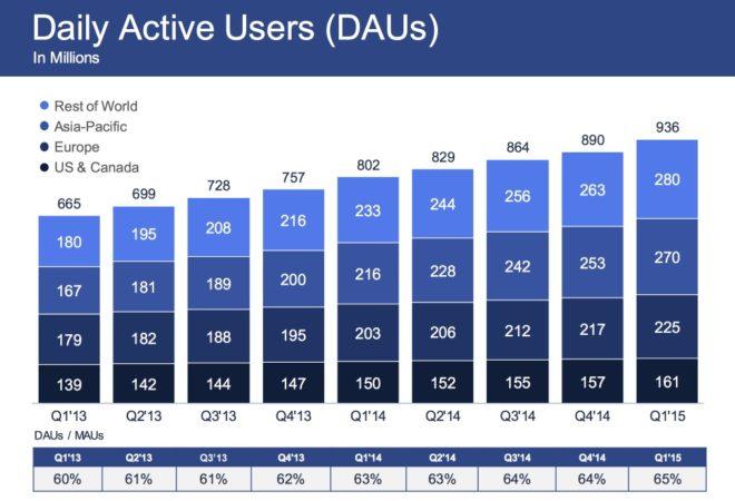 Tägliche Facebook Nutzer im Jahr 2015 - Europa / Deutschland