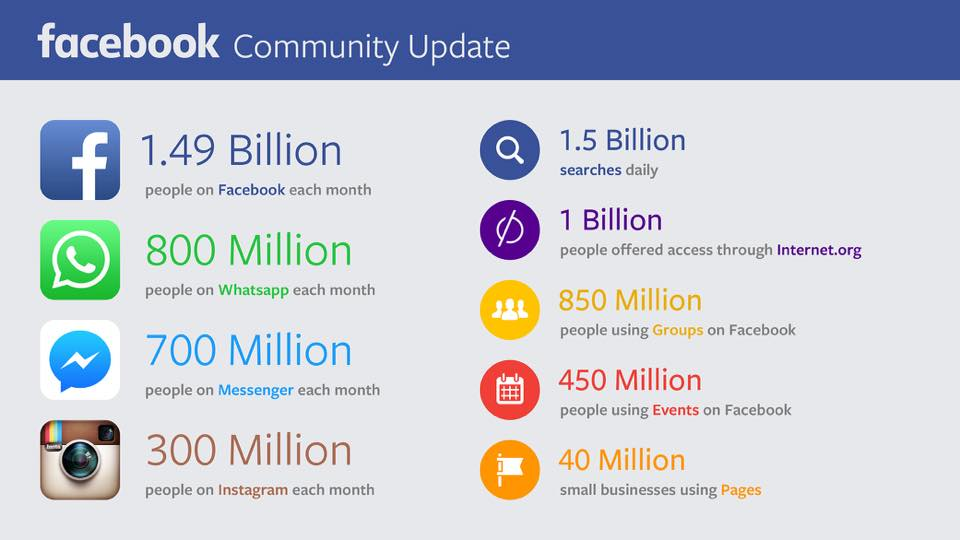 Facebook-Nutzerzahlen Q2/2015: Fast 1,5 Milliarden aktive Nutzer, 800 Millionen in WhatsApp, 700 Millionen im Messenger …