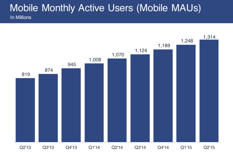 facebook_q2_2015_mobile_monthly