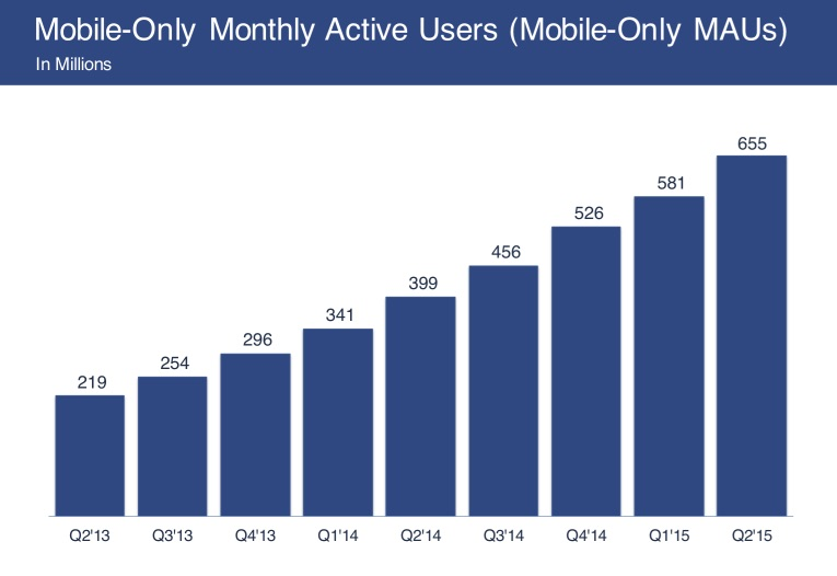 facebook_q2_2015_mobile_only