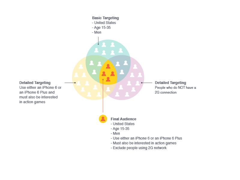"""Neu Power Editor: Mit """"Detailed Targeting"""" Zielgruppen noch genauer definieren"""