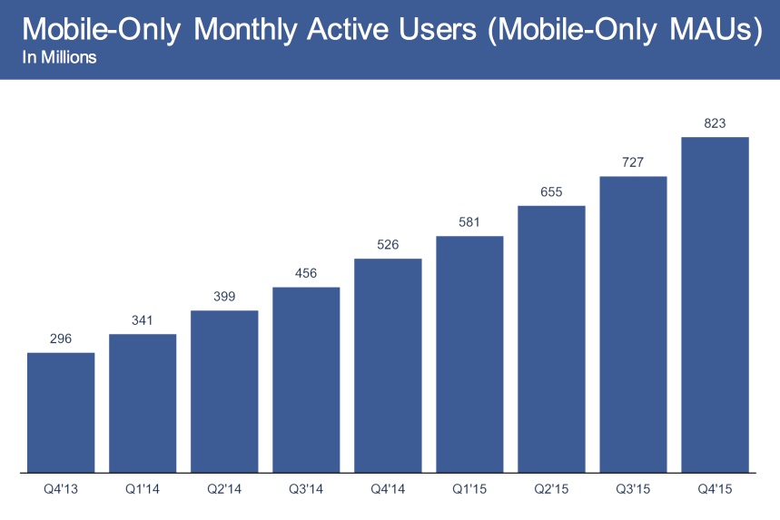 mobile-only-monthly-uses