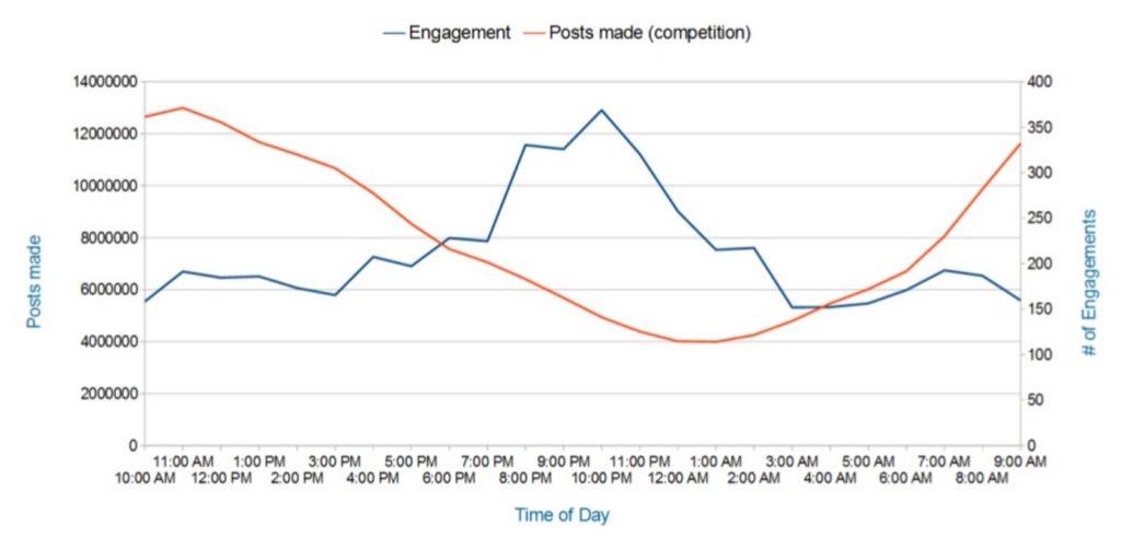 Analyse aus 1 Milliarde Facebook Posts liefert Tipps für mehr Interaktionen auf Facebook