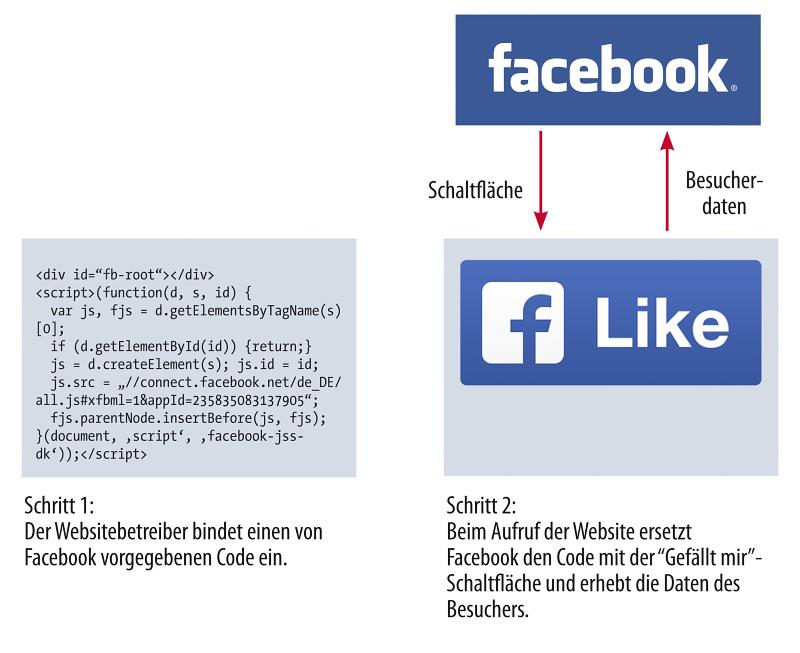 allfacebook_schwenke_social_plugin_urteil_page_like