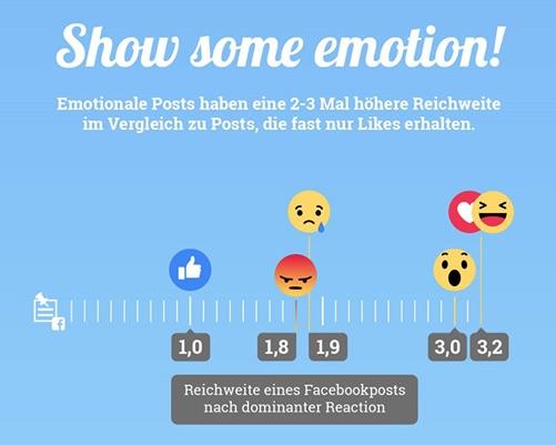 1,2 Millionen Posts mit den neuen Facebook Reaktionen ausgewertet: Emotionale Posts erhalten eine 2-3 mal höhere Reichweite (Infografik)