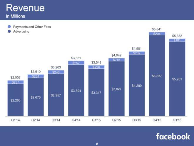 FB-Q1-2016-Revenue