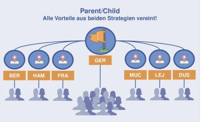 parent-child-struktur