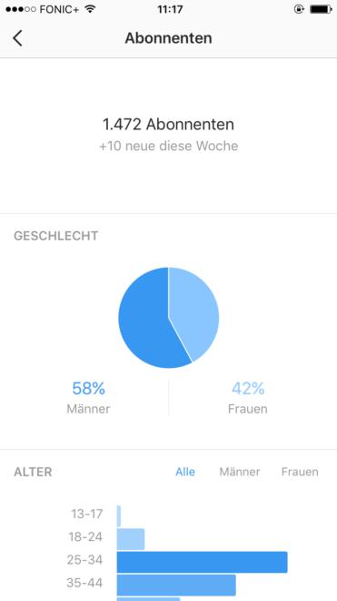 Der Komplette Rundgang Instagram Business Account Mit Statistiken