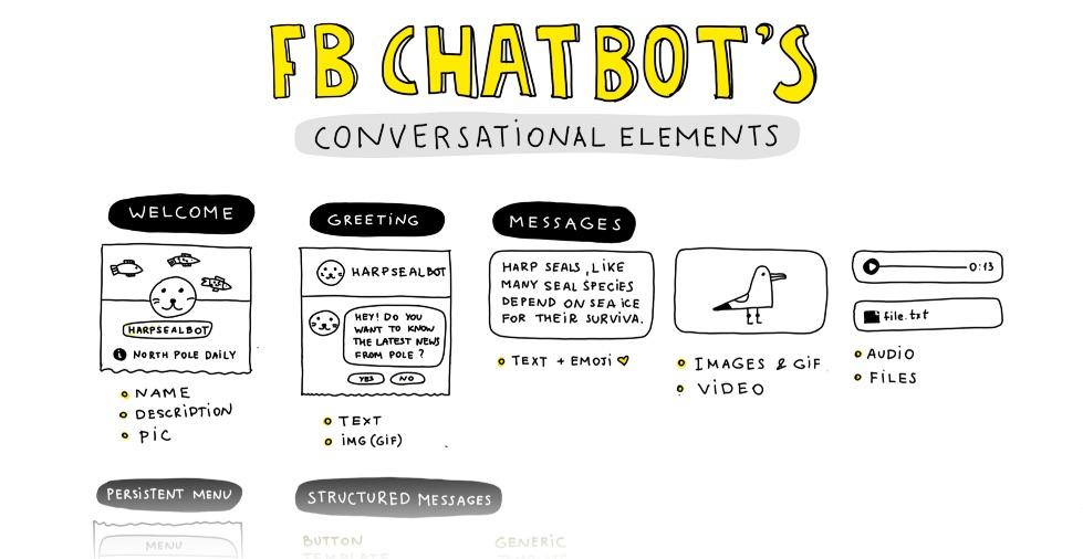 Cheat Sheet: Alle Facebook Bot Interaktionen in einer Grafik