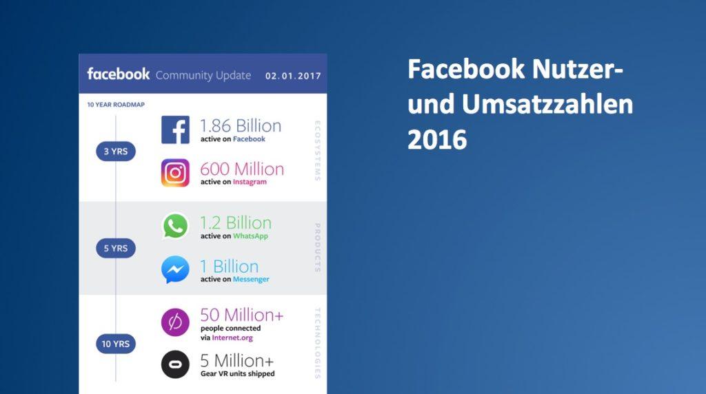 Offizielle Umsatz- und Nutzerzahlen von Facebook bis zum Jahresstart 2017
