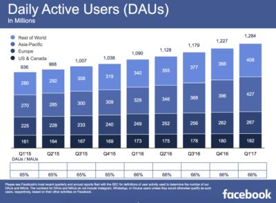 State of Facebook: 1.9 Milliarden aktive Nutzer, 1.3 Mrd. tägliche aktive Nutzer, 700 Mio. auf Instagram, 1.2 Mrd. auf WhatsApp, …