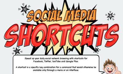 Facebook, YouTube und Twitter: Die wichtigsten Keyboard Shortcuts in einer Infografik