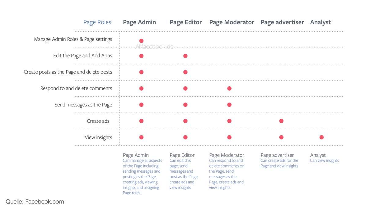 Level 2 Facebook Seiten Und Werbekonten Rollenbasiert Alt