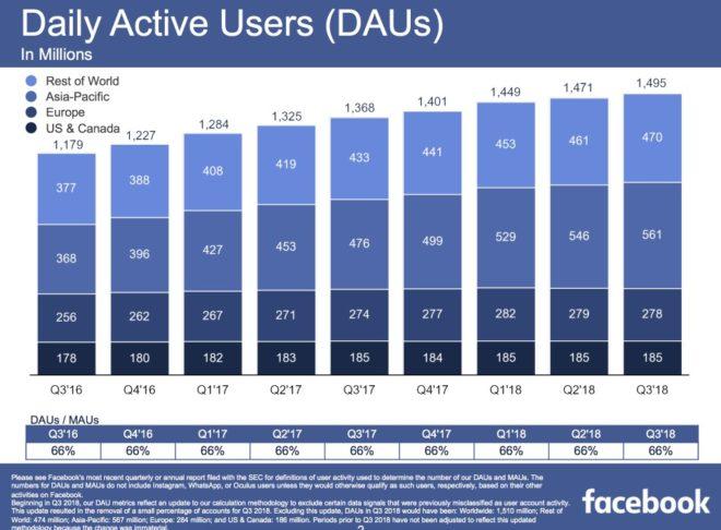 Anzahl der täglichen Nutzer auf Facebook, Angabe in Millionen