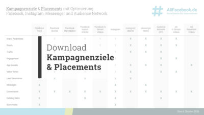 Download: Alle Kampagnenziele & Placements im Überblick (Facebook + Instagram + Messenger + Audience Network)
