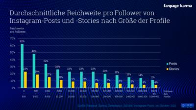 Instagram Stories und Posts: Durchschnittliche Reichweite und Vergleichswerte