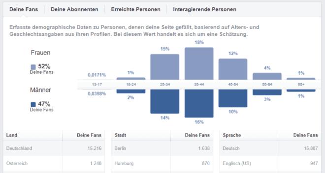Demografische Daten in der Insights-Statistik bei Facebook Fanpages