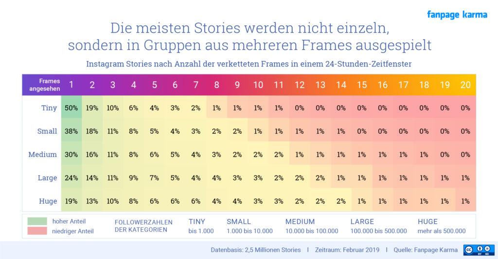 Zahlen zu Instagram Stories: wie lang sollte die Story sein? wie viele Elemente?