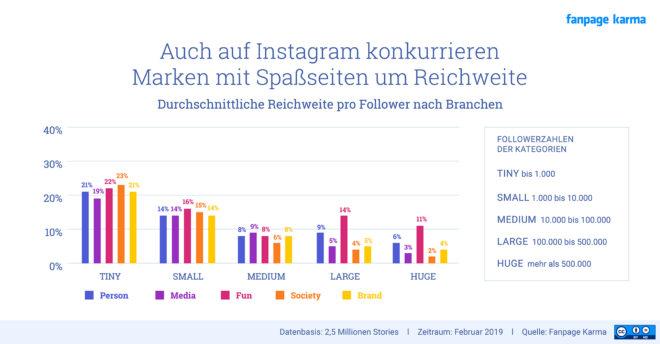 Reichweite von Instagram Stories je nach Kategorie.