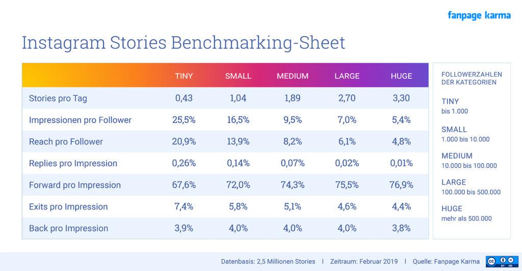 Instagram Stories: Benchmark, KPIs und Durchschnittszahlen