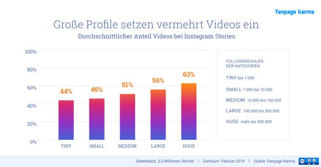 Anteil von Videos innerhalb von Instagram Stories.