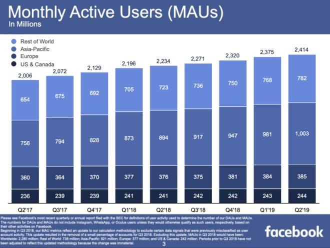 Facebook anzahl nutzer weltweit