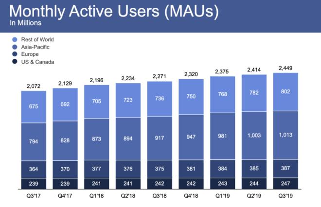 Mitglieder hat facebook weltweit viele wie Statistiken, weltweit: